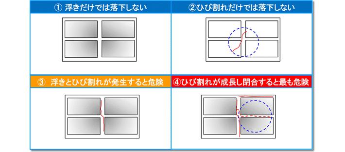 (1)浮きだけでは落下しない (2)ひび割れだけでは落下しない (3)浮きとひび割れが発生すると危険 (4)ひび割れが成長し併合すると最も危険
